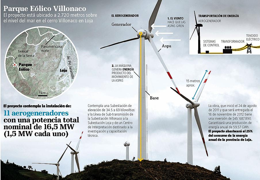 http://www.evwind.com/wp-content/uploads/2012/08/eolica-ecuador.png