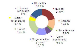 Energías renovables: eólica, termosolar y energía solar fotovoltaica superan a la nuclear