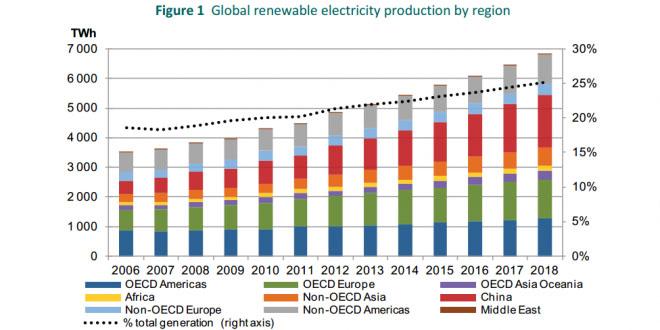 Las energías renovables (eólica, termosolar y energía solar fotovoltaica) serán las segundas más usadas para el 2016