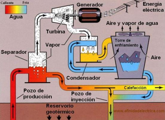 geotermica latinoamerica-ciclo