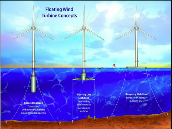 Escocia aprueba parque eólico flotante