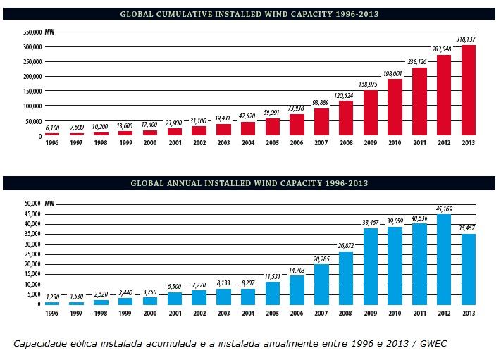 Energías renovables: La potencia eólica mundial creció un 12,5% en 2013 y la europea, un 10,3%