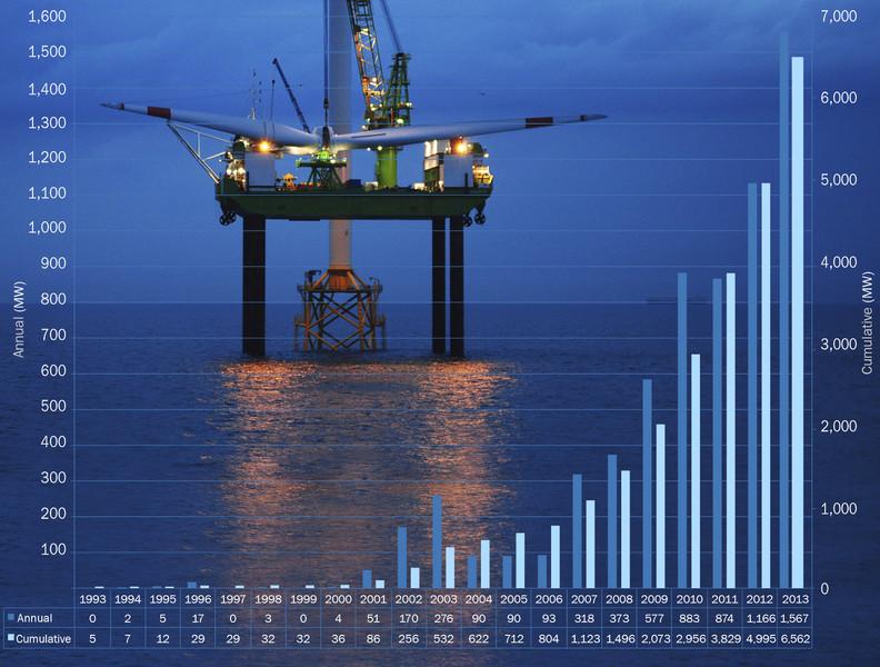 Energías renovables: Eólica marina en Europa llega a 6.562 MW e instaló 418 aerogeneradores.
