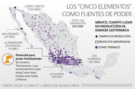 México invierte en innovación de energías renovables