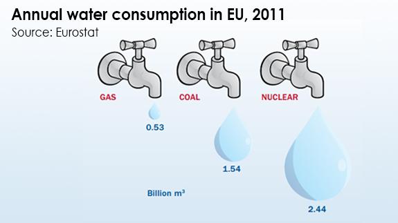 La eólica contribuye a ahorrar agua