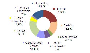 Eólica y energías renovables producen el 45% de la electricidad en mayo en España
