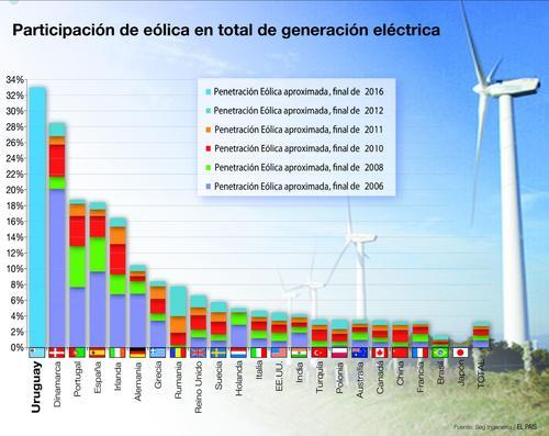 uruguay-wind