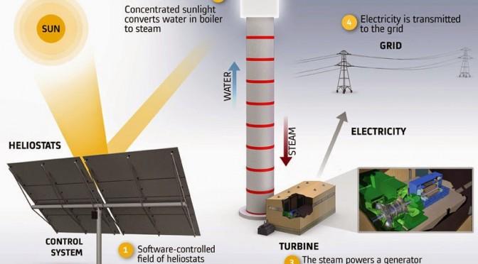 Termosolar y energías renovables: Termosolar de Alstom de 121 MW en Israel.