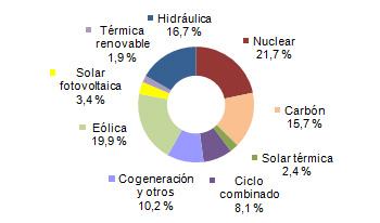 Energías renovables generaron el 44,3% de la electricidad en España en 2014