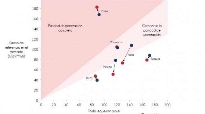 """La energía solar fotovoltaica en Chile ya es competitiva en el mercado mayorista de electricidad y no necesitaría incentivos, asegura el último estudio """"PV Grid Parity"""" (paridad fotovoltaica en la red eléctrica) de la consultora multinacional Eclareon, que analiza las plantas fotovoltaicas de gran escala (50 MWp), su regulación y competitividad económica, en seis países."""
