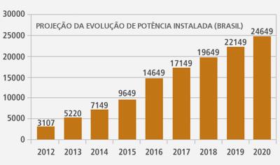 Brasil cubrirá con eólica el 11% de su electricidad, por José Santamarta