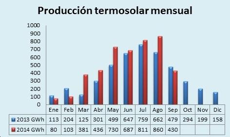 Producción-termosolar-mensual2