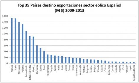 Eólica y energías renovables: España exportó 11.000 millones en cinco años a 57 países
