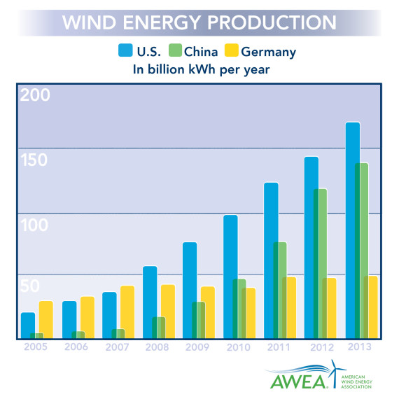 US-1-in-wind-energy-570x570
