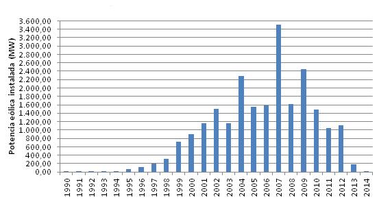 Eólica en España: 2014 pasará a la historia como el peor del sector eólico.