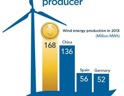 windproduction
