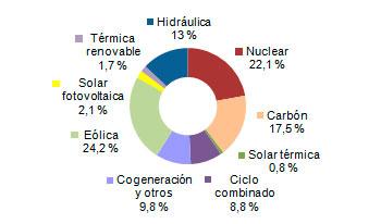 Energías renovables: eólica generó el 27,6% en España en febrero