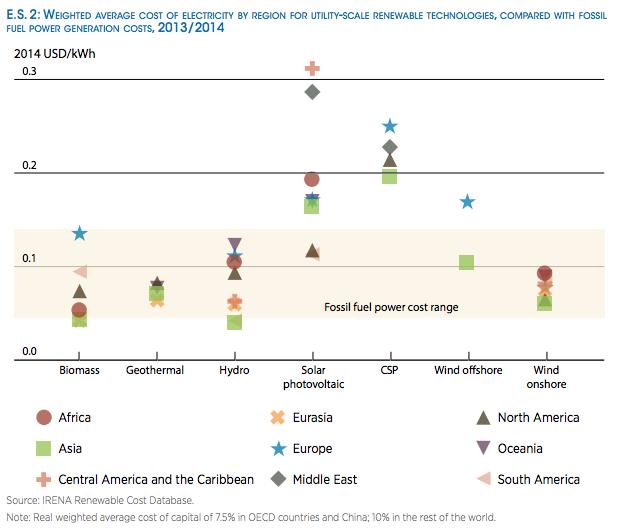 Las energías renovables reducen hasta un 80% sus costes de generación desde 2010