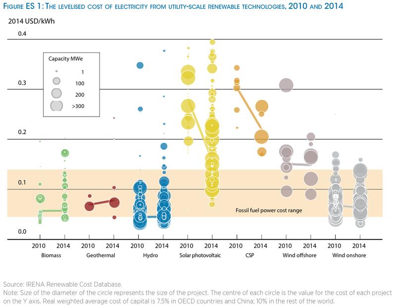 Las energías renovables, eólica, fotovoltaica y termosolar, reducen hasta un 80% sus costes de generación desde 2010
