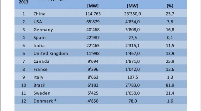 Eólica en la Unión Europea aumentó en 11.791 MW en 2014