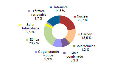 Eólica lidera en el primer trimestre en España
