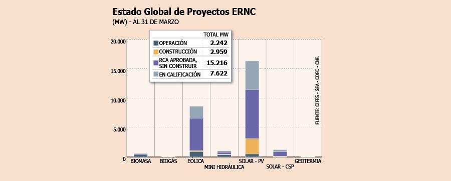ERNC en Chile