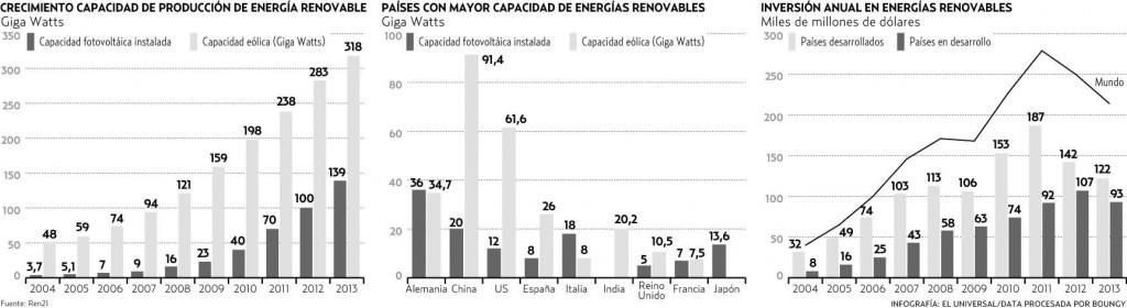 energías renovables mundo