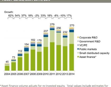 Energías Renovables se afianzan con 270.000 millones de inversiones, un 17% más en 2014