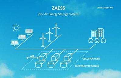 Baterías de Zinc-Aire para almacenar las energías renovables