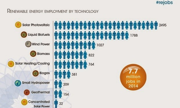 Energías renovables emplean a 7,7 millones de personas en todo el mundo, por José Santamarta