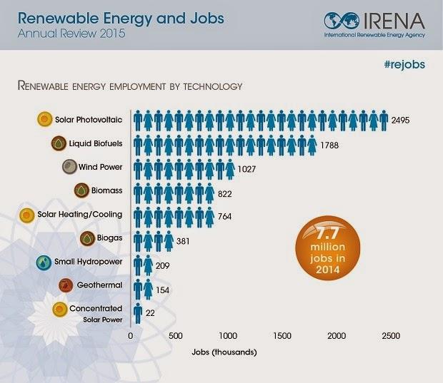 Energías renovables emplean a 7,7 millones de personas por todo el mundo