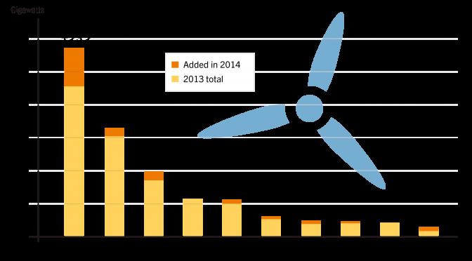 Energías renovables reducen CO2 en todo el mundo