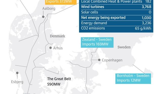 Eólica de Dinamarca sobrepasó en un 40% su consumo