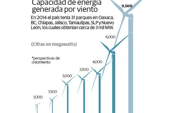 México tendrá 15.000 megavatios de energía eólica en 2022