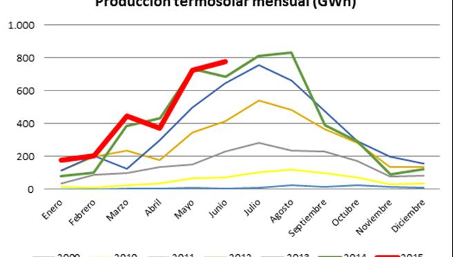 Protermosolar: La termosolar registra récord de contribución al sistema