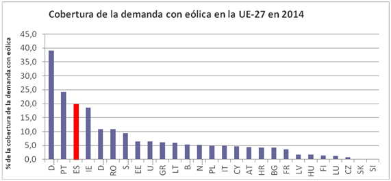 Cada megavatio de eólica en España produce un 21,3% más que la media europea