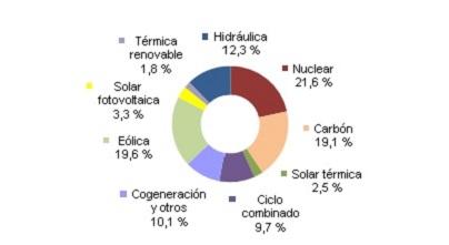 Energías renovables, eólica, termosolar y fotovoltaica, generaron el 39,5% en España hasta agosto