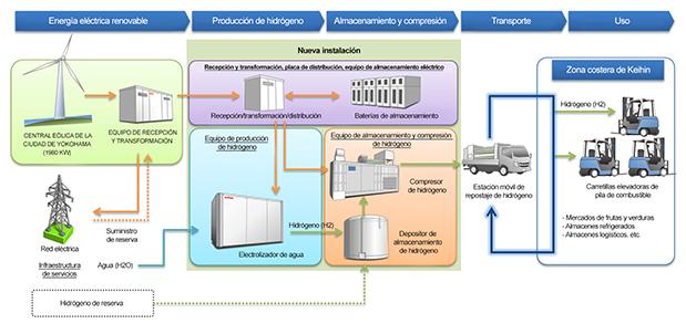 Toyota colabora en las pruebas de la cadena de suministro de hidrógeno renovable sin CO2