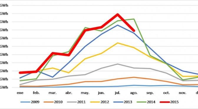 Protermosolar: La termosolar genera cerca del 4% de la electricidad en España en verano