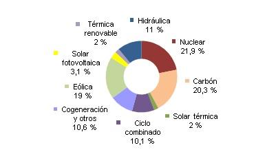 La eólica aportó el 19% de la electricidad en España en 2015