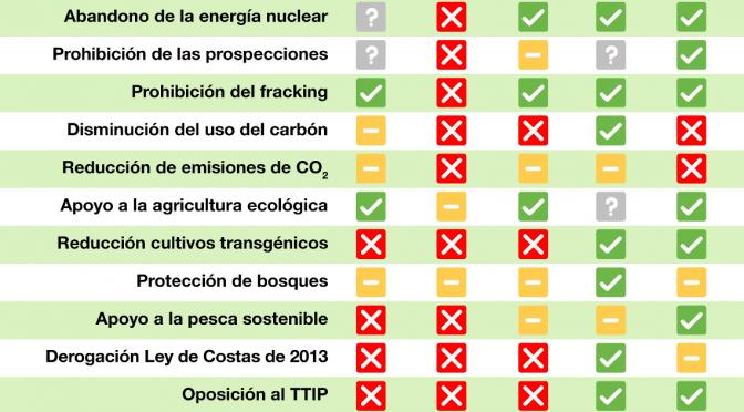 Así son las propuestas medioambientales de los partidos