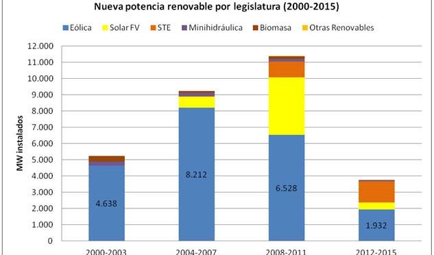 España no instala ni un solo megavatio de eólica en 2015