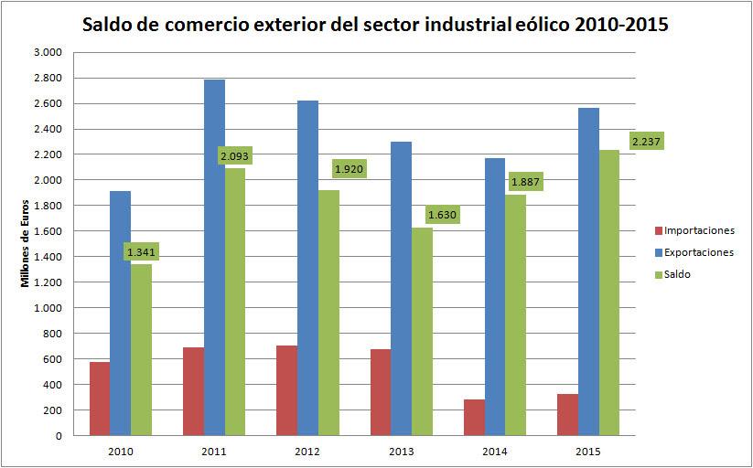 eólica exportaciones