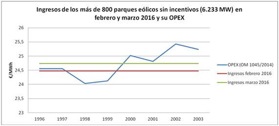 Los ingresos de la eólica en España caen un 26% en el primer trimestre