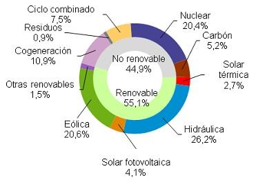 Eólica generó el 20,6 en mayo en España