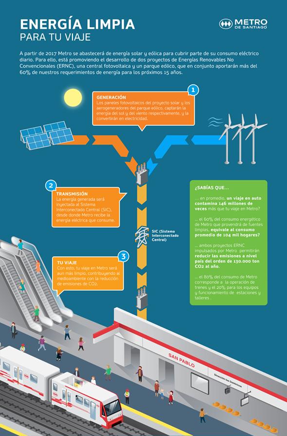 Metro funcionará con energías renovables