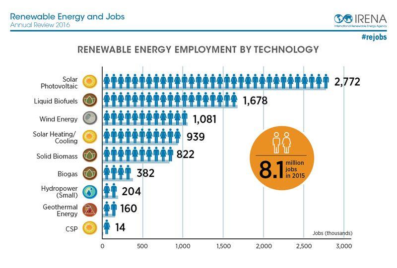 energías renovables dan empleo a 8,1 millones