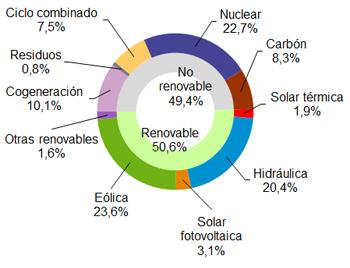 Eólica, primera tecnología con el 23,6% de la electricidad hasta junio