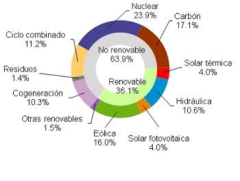 Eólica produjo el 22,5% de la electricidad hasta julio