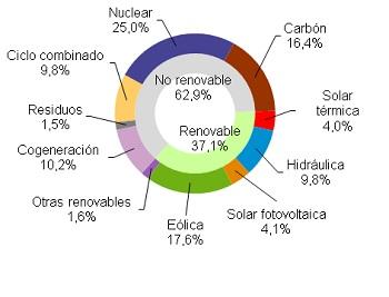 La eólica produjo el 21,8% de la electricidad hasta agosto